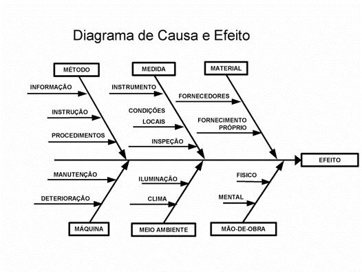 fazendo diagrama de causa e efeito - ishikawa