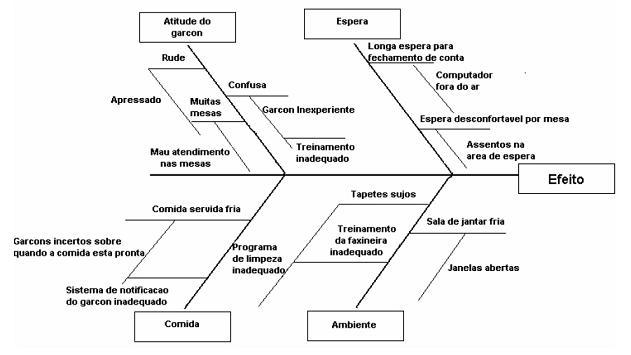 iniciando diagrama de causa e efeito - ishikawa